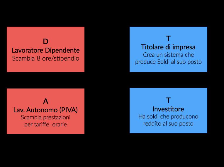 quadranti-del-cash-flow